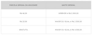 Anuidade Porto Seguro Platinum