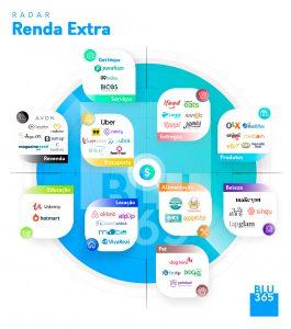Radar Renda Extra